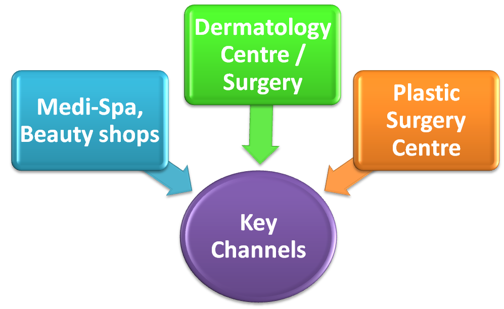 Body Contouring Key Channels