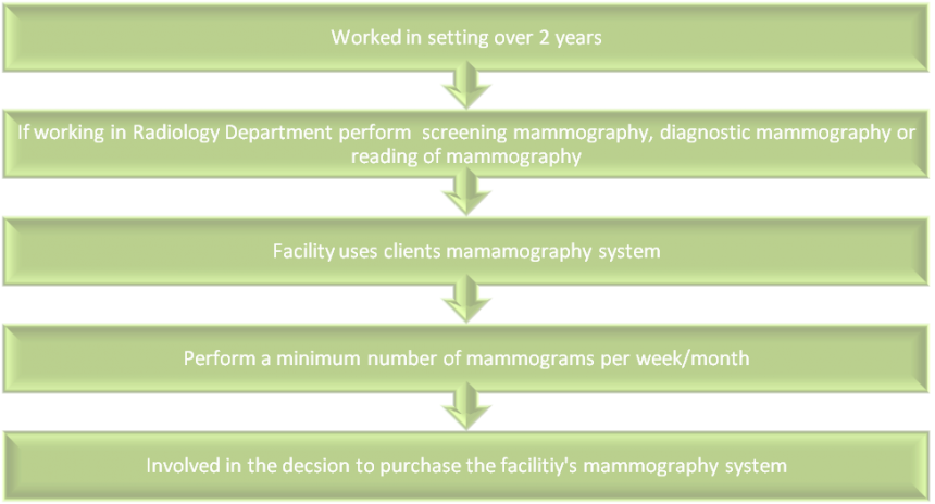 Radiology qualification criteria