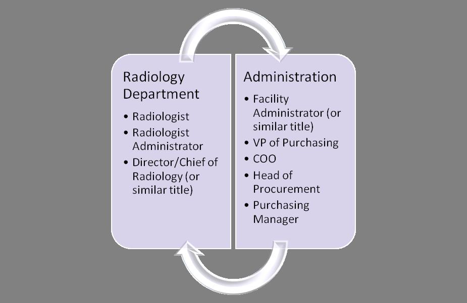 Radiology target audience